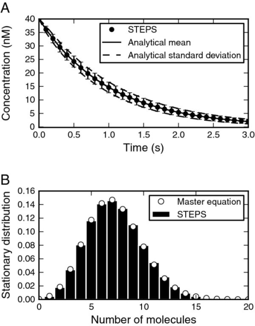 Validation of reaction–diffusion. A. Lack of effect of diffusion in STEPS (points with error bars showing the sd) on first-order irreversible reaction (analytical solution, full line) with uniform initial concentration. Setting the diffusion constant to zero did not change the simulation results (not shown). B. Diffusion does not significantly affect stationary distribution of molecule that undergoes a zero-order production reaction and second order reaction with clamped species when tetrahedron size is larger than acceptable minimum. STEPS simulation (histogram) compared to analytical solution to chemical master equation (open circles).