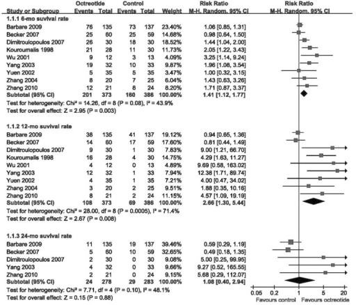Meta-analysis of the effects of octreotide on survival rates.