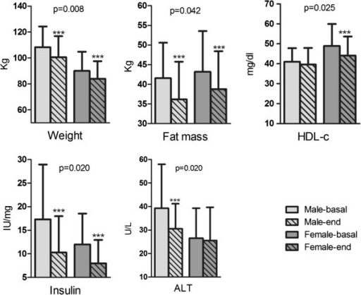 Changes on anthropometric and biochemical selected parameters regarding gender, male (n = 51) or female (n = 45). HDL-c: High Density Lipoprotein-cholesterol; ALT: Alanine aminotransferase. p -values comparing the differences between male and female groups.