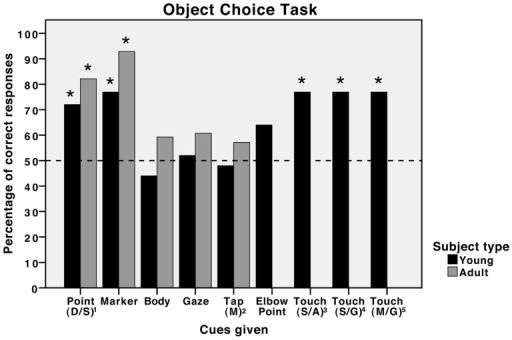 Comparison of the performances of young and adult horses in object choice tasks.Percentage of correct responses for each cue type for both the youngsters in Experiments 1 and 2 from this study and the adult horses reported in the study by Proops et al. [31]. *  = p<0.05 (binomial probabilities, two-tailed predictions). 1 refers to the distal sustained point cue; 2 refers to the momentary tapping cue; 3 refers to the sustained touch cue, facing ahead; 4 refers to the sustained touch cue, facing the ground; 5 refers to the momentary touch cue, facing the ground.