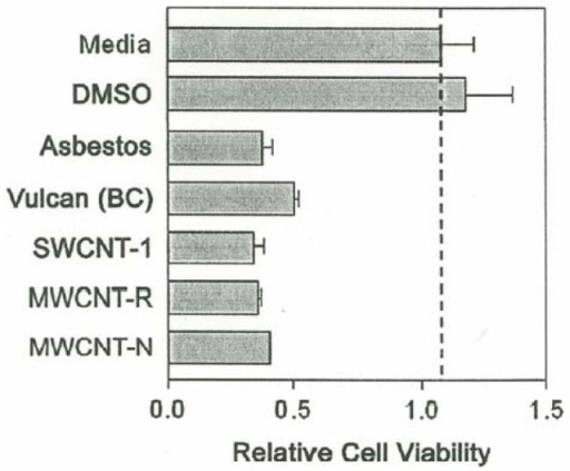 Comparative cytotoxicities of carbonaceous nanoparticulate aggregates and chrysotile asbestos nanotube aggregates to murine macrophage cells referenced to the media and DMSO solutions at a concentration of 5μg/mL. The relative cell viability was measured by optical densitometry at 570 nm.