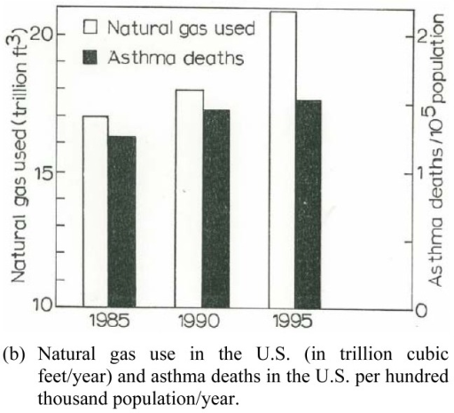 Asthma and Natural Gas Use. U.S. natural gas use data in (a) is from the U.S. Department of Energy, Energy Information Administration: http//www.eia.doe.gov/neic/infosheets/natgasconsumption.htm. The asthma data in (b) includes both male and female of all ages, age adjusted to the 1940 U.S. standard population; from the U.S. National Center for Heath Statistics Annual Summary of Vital Statistics.(a) Current and continuous gas use and exposure in the home (kitchen stove) for asthmatic females and Hispanic females (as a subpopulation) from Table 1.(b) Natural gas use in the U.S. (in trillion cubic feet/year) and asthma deaths in the U.S. per hundred thousand population/year.