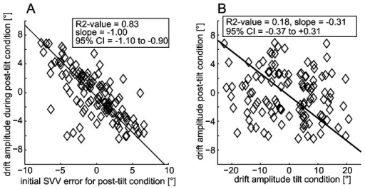 Characteristics of the post-tilt drift amplitude: correlation with initial offset and drift during prolonged roll-tilt.Panel A: Correlation analysis between the post-tilt drift amplitude and the initial post-tilt bias when returning to upright position using principal components analysis (PCA). The diamonds refer to single runs, the solid line indicates the fit obtained. In an inset, goodness of fit (R2-value), the slope and the 95% CI of the slope are provided. Panel B: Comparison of the individual drift amplitudes during prolonged roll-tilt and immediately after returning back upright using principal components analysis (PCA). The diamonds refer to single runs, the solid line indicates the fit obtained. In an inset, goodness of fit (R2-value), the slope and the 95% CI of the slope are provided.