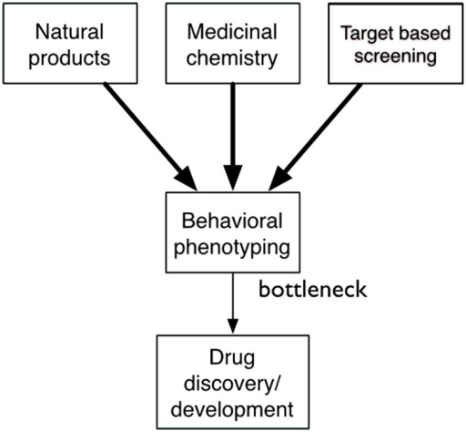Behavioral phenotyping is a key bottleneck in drug discovery. Although there is an abundance of small molecules from nature, medicinal chemistry, and target-based screening only a very small number are ever tested in behavioral assays, limiting the drug discovery process.
