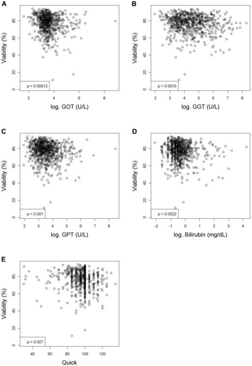 Variables measured in the blood or serum that have significant relationships with the viability (%) of hepatocytes after linear regression analyses.Figures show relationships between viability and (A) aspartate aminotransferase activity (GOT; U/L), (B) gamma-glutamyltranspeptidase activity (GGT; U/L), (C) alanine aminotransferase activity (GPT; U/L), (D) bilirubin (mg/dL) or (E) quick value (%). Values were deemed significant when P<0.05.