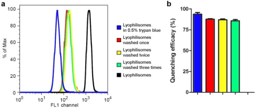 Quenching of FITC fluorescent lyophilisomes by trypan blue in the absence of cells.Results show decreased fluorescence (a) and efficient quenching (b) up to three washings steps of FITC fluorescent lyophilisomes by trypan blue.