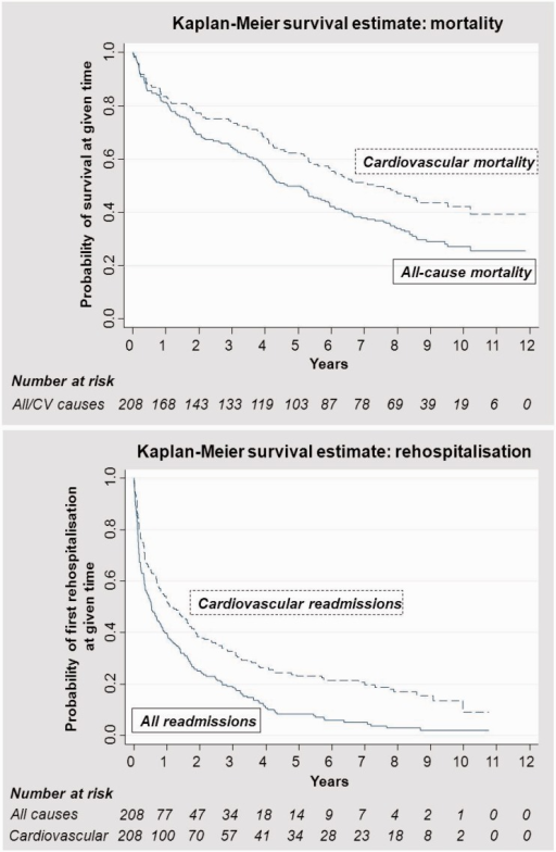 Kaplan–Meier curves for mortality and hospitalisations (all-cause and cardiovascular) over 12-year follow-up.