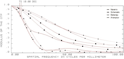 10-degree off-axis modulation transfer function (MTF) curves of four model eyes in ZEMAX.(wavelength: 589.3 nm; pupil diameter: 3 mm; T = tangential; S = sagittal).