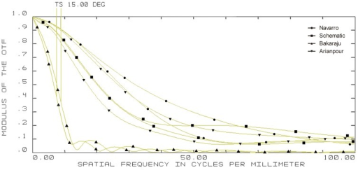 15-degree off-axis modulation transfer function (MTF) curves of four model eyes in ZEMAX.(wavelength: 589.3 nm; pupil diameter: 3 mm; T = tangential; S = sagittal).