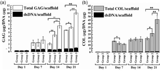 Total glycosaminoglycan (GAG) and collagen (COL) assay: hMSC-seeded scaffolds were cultured for 21 days under mentioned conditions. Total GAG and COL (extrapolated from hydroxyproline content) content per scaffold were estimated at 1, 7, 14, and 21 days. Relative content of (a) GAG to DNA and (b) COL to DNA of group 1, 2, and 3 constructs were plotted. Average with standard deviations are represented (n = 5–8 constructs) (*p < 0.05; **p < 0.01).