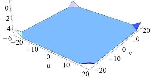 Error map of solution ,  is plotted. (The colour version of this figure is included in the online version of the journal.)
