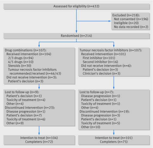 Fig 1 Consort flowchart of study in patients with rheumatoid arthritis randomised to treatment with combinations of disease modifying drugs or tumour necrosis factor inhibitors