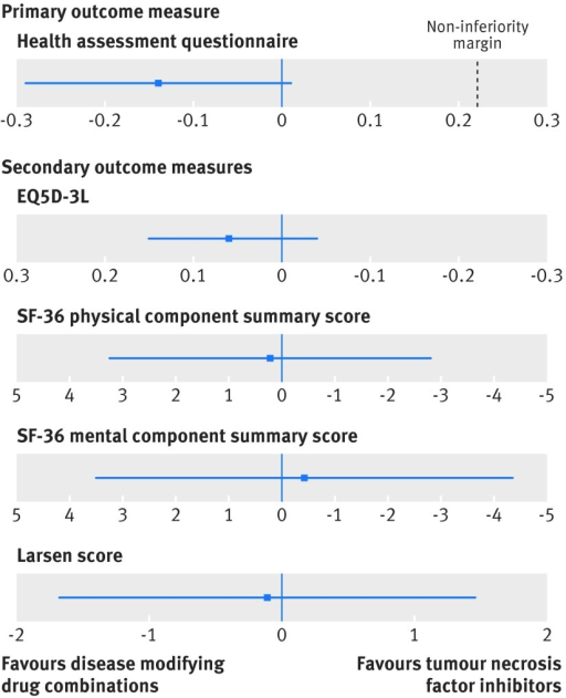 Fig 2 Observed treatment differences for primary and secondary outcome measures in study in patients with rheumatoid arthritis randomised to treatment with combinations of disease modifying drugs or tumour necrosis factor inhibitors. Scales and direction of change for different outcome measures vary: health assessment questionnaire ranges from 0-3, higher scores are worse, and positive differences favour tumour necrosis factor strategy; EQ5D-3L ranges from 0-1, higher scores are better, and negative differences favour tumour necrosis factor strategy; SF-36 physical component score and mental component score range from 0-100, higher scores are better, and negative differences favours tumour necrosis factor strategy; Larsen score ranges from 0-200, higher scores are worse, and positive differences favours tumour necrosis factor strategy