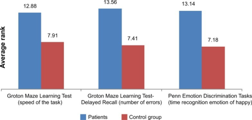 Comparison of average execution times: Groton Maze Learning Test and Penn Emotion Discrimination Tasks.Notes: In the graphs are given the value of the average rank results, which proved to be significant.