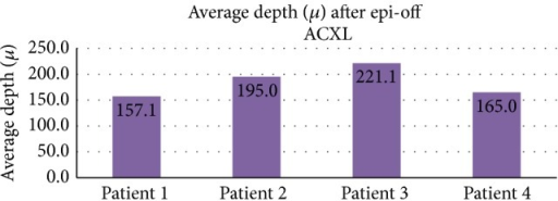 Average depth of hyperreflectance band seen in patients after epi-off ACXL.