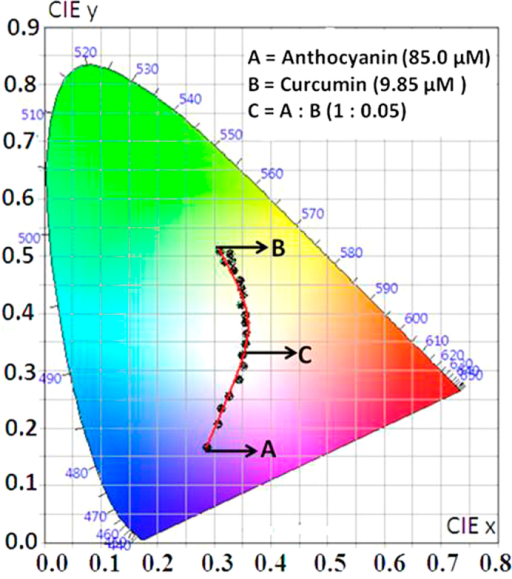 Cie 1931 Diagramromaticity Plot For Colour Coordinat Open I