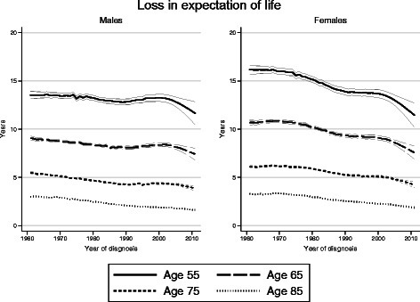 Temporal trends in the loss in expectation of life for colon cancer patients diagnosed in Sweden during 1961–2011