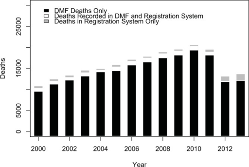 Deaths recorded in Columbia's clinical data warehouse by year (2000–2013).