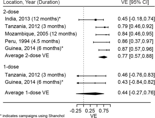 Short-term protection from one and two doses of oral cholera vaccine.Reported estimates and results from random effects regression models (filled diamonds) for both one (bottom) and two (top) doses of OCV. VE, vaccine efficacy.