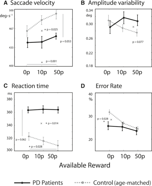 Reduced Reward Sensitivity in Patients with Parkinson's Disease(A) PD patients had decreased reward sensitivity, as demonstrated by a shallower slope. This is consistent with impaired invigoration by reward. Overall velocities were also marginally slower.(C) Saccadic amplitude variability was not significantly abnormal in PD.(B) Reaction times were slower in PD and showed reduced reward sensitivity.(D) Patients showed weaker effects of reward on improving distractibility, as measured by oculomotor capture (i.e., they did not reduce their error rate in response to incentive), compared to controls. Between-subject correlations are shown in Figure S4.