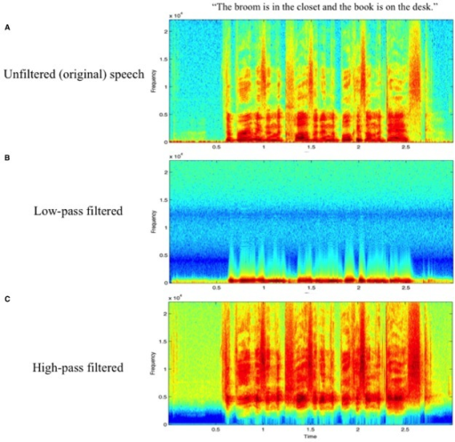 Spectrograms of a representative speech sample in (A) unfiltered, (B) low-pass filtered, and (C) high-pass filtered conditions.
