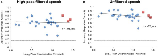 The relationship between log pitch discrimination threshold and emotional identification accuracy (A) in the high-pass condition and (B) in the unfiltered speech condition. Red squares: amusics; blue diamonds: controls. Dashed line indicates chance performance.