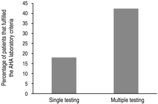 Percentage of patients fulfilling American Heart Association (AHA) supplemental laboratory criteria for the diagnosis of incomplete Kawasaki disease. Comparison between the results of patients who underwent a single laboratory test and those of patients who underwent multiple tests.