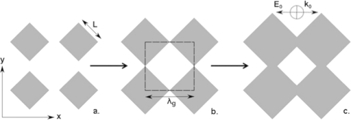 Illustration of square patches of side length L rotated at 45° to a square lattice of pitch λg = 5.95 mm.Orientation of the incident electric field vector E0 is also illustrated. (a) disconnected patches, X = 40% (b) threshold connection, X = 50% (c) connected patches, X = 60%.