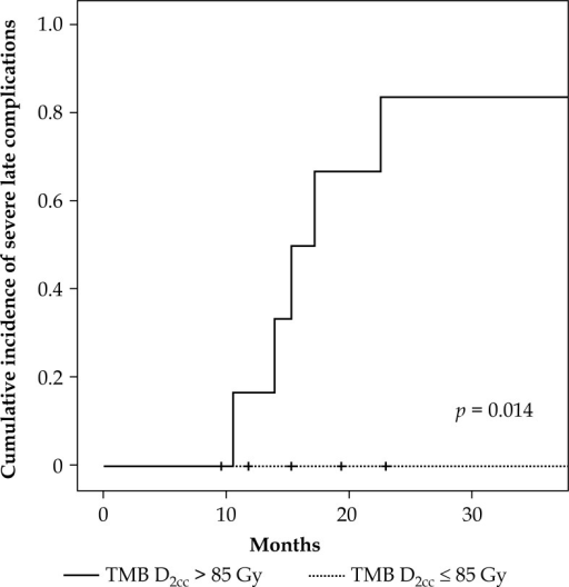 Cumulative incidence of grade 3 or greater late respiratory complication stratified by trachea and main bronchus (TMB) D2cc 85 Gy in EQD2