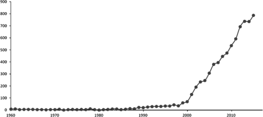 Evolution of the number of published papers retrieved from the PubMed database (http://www.ncbi.nlm.nih.gov/pubmed) between 1960 and 2015 with the query 'grapevine' OR 'Vitis'.