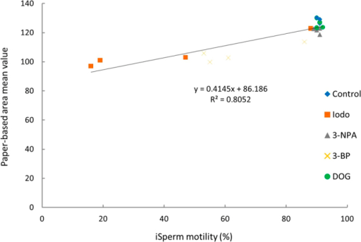Relationship between motility and difference between AMV in MTT assay (P < 0.05).Data points (N) in this graph are 20.