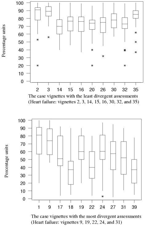 "The case vignettes with the least and the most divergent assessments. The box size (= the interquartile range) reflects the participants' divergence in rating the probability of heart failure for each individual patient. The bottom of the box is at the first quartile (Q1), the top is at the third quartile (Q3), and the line across the box is at the median value. The ""whiskers"" (= the lines that extend from the top and bottom of the box) extend to the smallest and the largest observation (= participant) that is not considered an outlier. Outliers (*) are observations outside these limits."