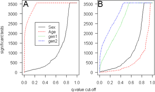 Distribution of the number of gene expressions that are significant in the GEE model for the range of q-values. A, Covariates are sex and age; B, sex, age, and grandparental (gen1) and parental (gen2) generation.