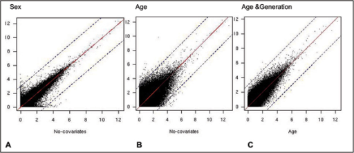 Distribution of LOD scores when covariates are included in linkage analysis. Sex (A) or age (B) were included as covariates and are plotted on vertical axis, compared to no covariates on the horizontal axis. C, On the vertical axis age and generation were included as covariates, compared to age as a covariate on the horizontal axis. The solid line indicates symmetry, the dashed lines are at ±3 LOD scores from symmetry.