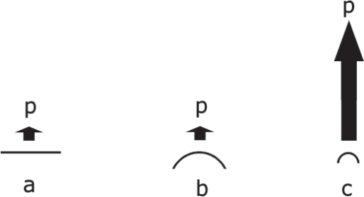 Increasing dissolution pressure over a flat surface, a microparticle, and a nanoparticle.Abbreviations: p, dissolution pressure; a, flat surface; b, microparticle; c, nanoparticle. Used with permission from Junghanns (2006).