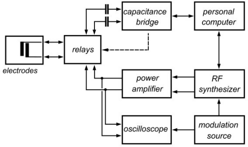 Electrical setup for combined dielectrophoresis and impedance measurement. Electrodes are alternately connected by relays either to the capacitance bridge for measurement or to the DEP signal supply for dielectrophoretic action. A personal computer controls relays, capacitance bridge and RF synthesizer.