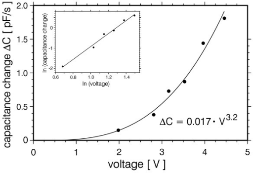 Capacitance changes as a function of DEP voltage. Dielectrophoretic excitation was performed at a frequency of 1 MHz. pBluescript DNA concentration was 18 nM. The inset shows the data in a double logarithmic plot.
