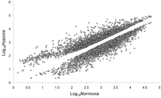 Differentially expressed mRNAs. Comparison of changes in HT29 mRNA levels under hypoxic vs. normoxic conditions. Unique genes that were differentially expressed 1.5 fold or greater are shown on the log-scale scatter plot. Upper cloud indicates transcripts at increased levels under hypoxic conditions and lower cloud indicates those decreased under hypoxic conditions.