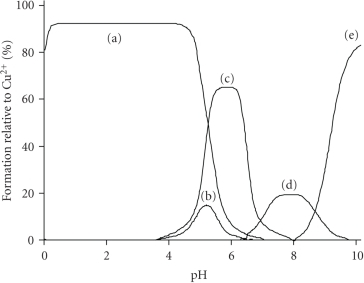 Species distribution (% formation relative to Cu2+) in the Cu(II)-H4cacp system at equimolar concentration (5.00 mmol dm−3) as a function of pH over the range 2.00–10.0 (25°C, I = 0.10 mol dm−3 KCl, pKw = 13.78, γ = 0.78). The Cu(II) species are as follows: (a) [Cu(H2cacp)(H2O)], (b) [Cu(H2cacp)2]2−, (c) [Cu(Hcacp)(H2O)]−, (d) [Cu2(Hcacp)2]2−, and (e) [Cu(Hcacp)(OH)]2−.