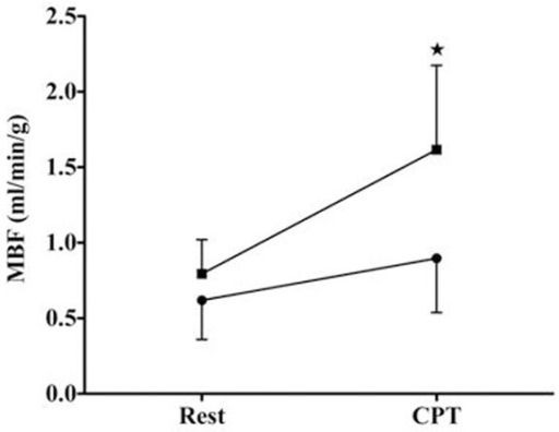 Comparison of myocardial blood flow (MBF) obtained at rest and after CPT in men (circle) and women (square).