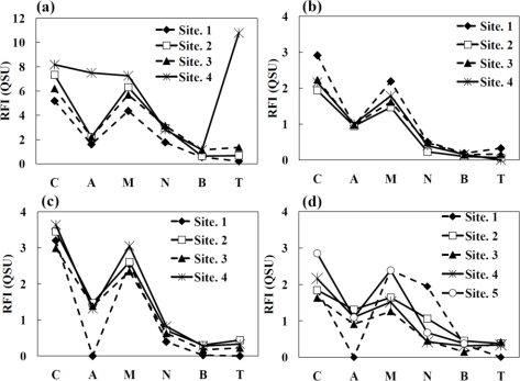The patterns of RFI values at six fluorescent peaks (peak C, peak A, peak M, peak N, peak B and peak T) obtained from 3DEEM spectra for each water sample collected from (a) Oyabe River; (b) Shou River; (c) Jinzu River; and (d) Jyouganji River.