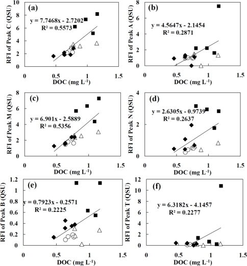 Relationship between fluorescence intensity of (a) peak C; (b) peak A; (c) peak M; (d) peak N; (e) peak B; and (f) peak T and concentration of DOC. The samples were collected from Oyabe River (▪), Shou River (○), Jinzu River (▵) and Jyouganji River (♦).