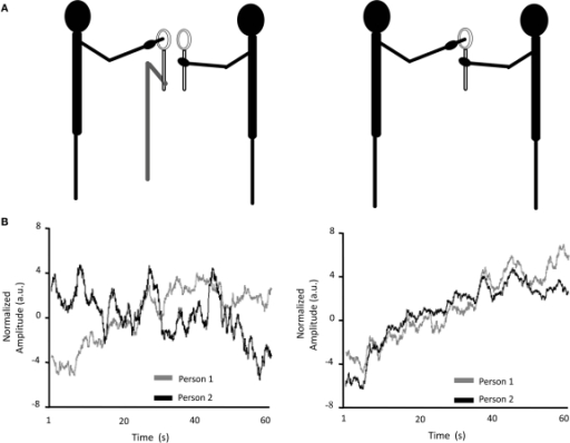 (A) Depiction of the individual- (left) and interpersonal- (right) task conditions from Ramenzoni (2008). (B) Time series of the data projected onto the intrapersonal principle components from the individual (left) and interpersonal-task (right) conditions. The striking coordination in the interpersonal-task condition was confirmed by cross-recurrence quantification analysis, which revealed a greater degree and higher stability of coupling in that condition.