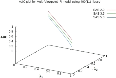 Impact of weights, λ1 and λ2, in multi-viewpoint-based IR model. The models are constructed by combining LDA-based topic model with weight λ1 and term frequency (TF) vector space model with weight λ2.