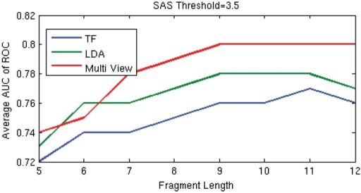 Comparison of the average AUC at SAS threshold of 3.5 Å, across libraries, obtained using TF, LDA and multiview model using the best weights from Table 4.