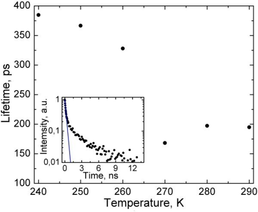 Exciton lifetime of in-liquid CdSe/ZnS NPs near the water freezing point. The insert shows the fit (solid line) to the fast component of PL decay curve.