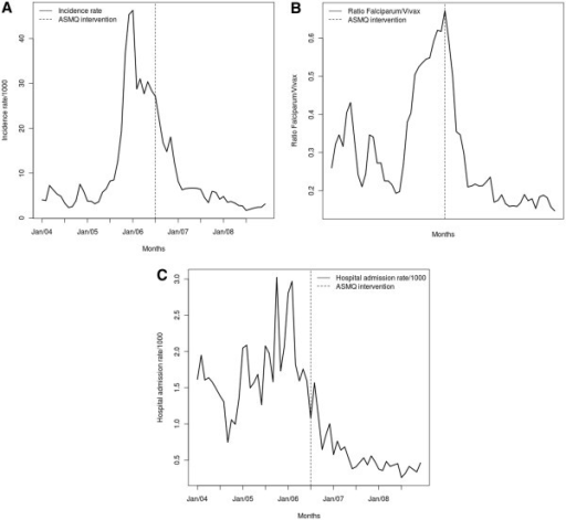 Incidence rate of P. falciparum malaria (a), P. falciparum/P. v ivax ratio (b), and hospital admissions (c) due to malaria in the Juruá valley between 2004 and 2008.