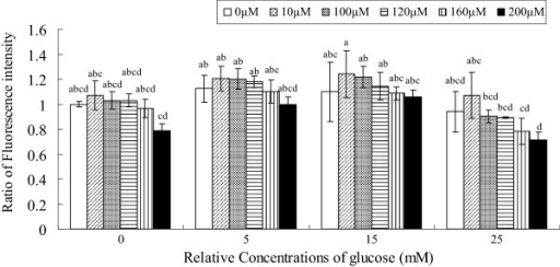 Effect of glucose and ALA on the generation of reactive oxygen species in RF/6A cells. Data are mean ± S.D. Comparisons were performed using Turkey's post hoc test. Different superscript letters indicate significantly different means.