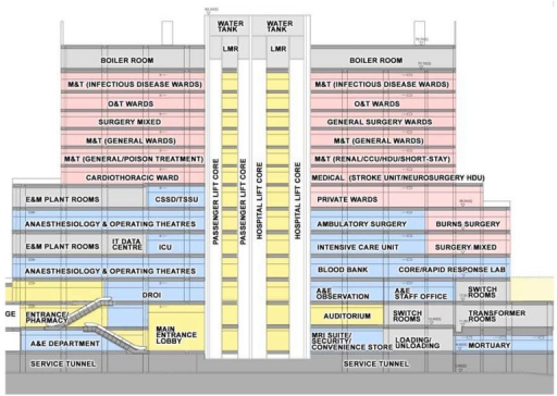Schematic of the main clinical block and trauma center.