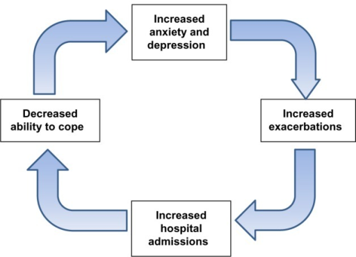 Diagrammatic representation of the theoretical relationship between anxiety and depression and acute exacerbations of COPD that result in hospital admissions or readmission.Abbreviation: COPD, chronic obstructive pulmonary disease.